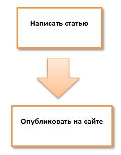 пример схемы с текстом